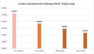 Liczba mieszkańców Stalowej Woli - stałe zameldowanie