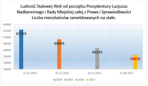 Stan ludności wg. danych Urzędu Miasta. Opracowanie własne.